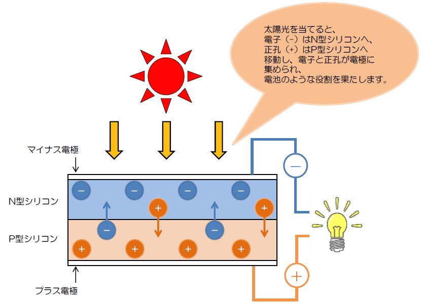 taiyou-hatsuden-shikumi